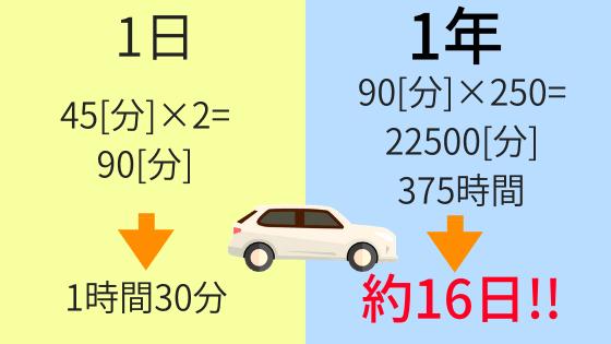 通勤時間の計算結果