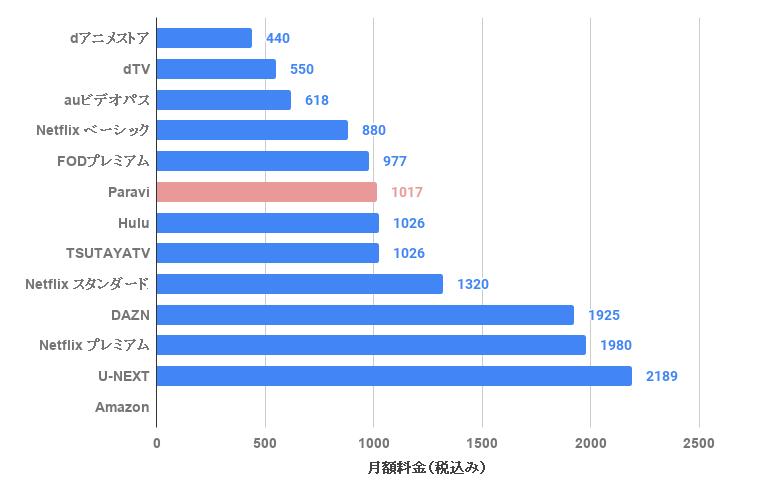 Paraviとその他動画配信サービスの料金比較