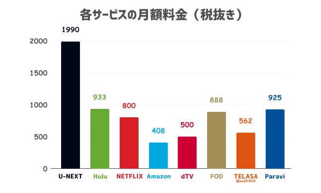 各動画配信サービスの月額料金を比較