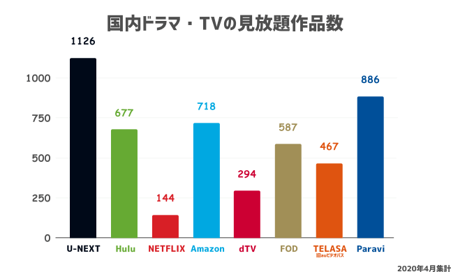 各動画配信サービスの国内ドラマ・TVの見放題数を比較
