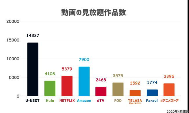 各動画配信サービスの見放題数を比較